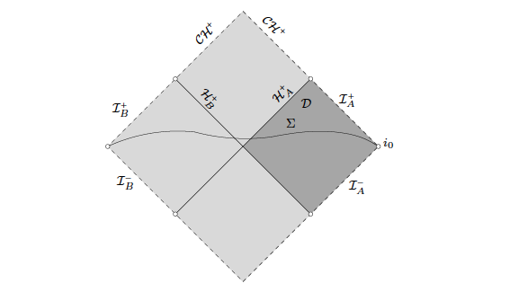 Penrose diagram of Kerr spacetime