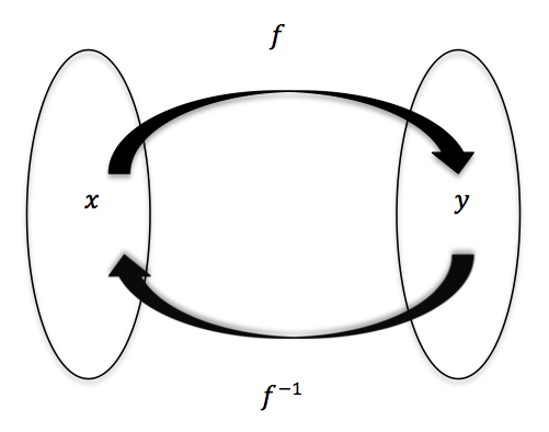 functions and their inverses