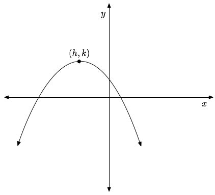 parabola_down Quadratic Standard Form Examples on function examples, equation worksheet, equation sheet, function into,