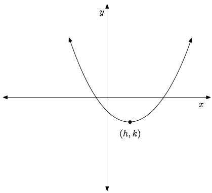 parabola_up Quadratic Standard Form Examples on function examples, equation worksheet, equation sheet, function into,